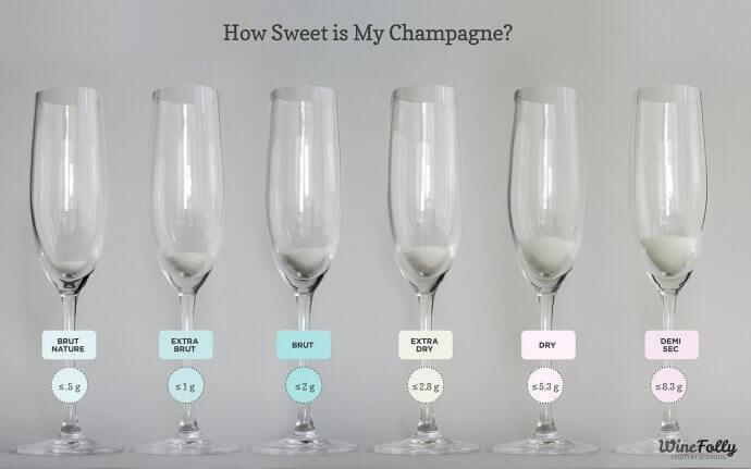 Combien de sucre ai je dans mon champagne une geekette - Combien de calories dans une coupe de champagne ...